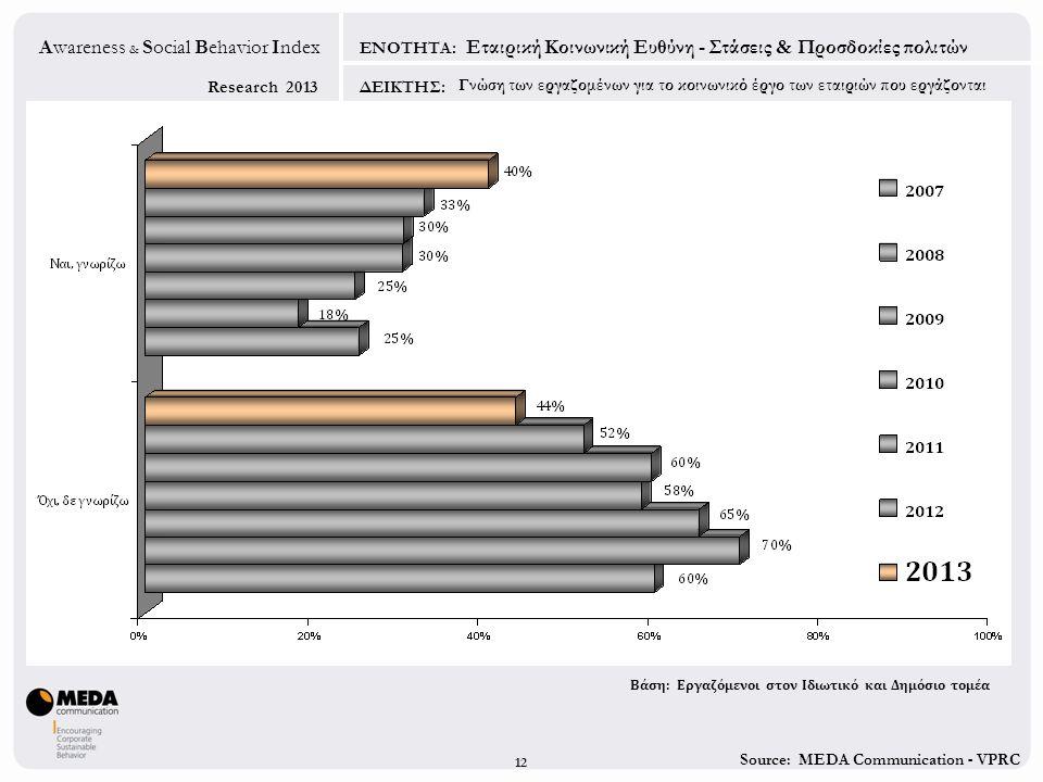 Source: MEDA Communication - VPRC Research 2013 Awareness & Social Behavior Index ΕΝΟΤΗΤΑ: ΔΕΙΚΤΗΣ: 12 Εταιρική Κοινωνική Ευθύνη - Στάσεις & Προσδοκίε