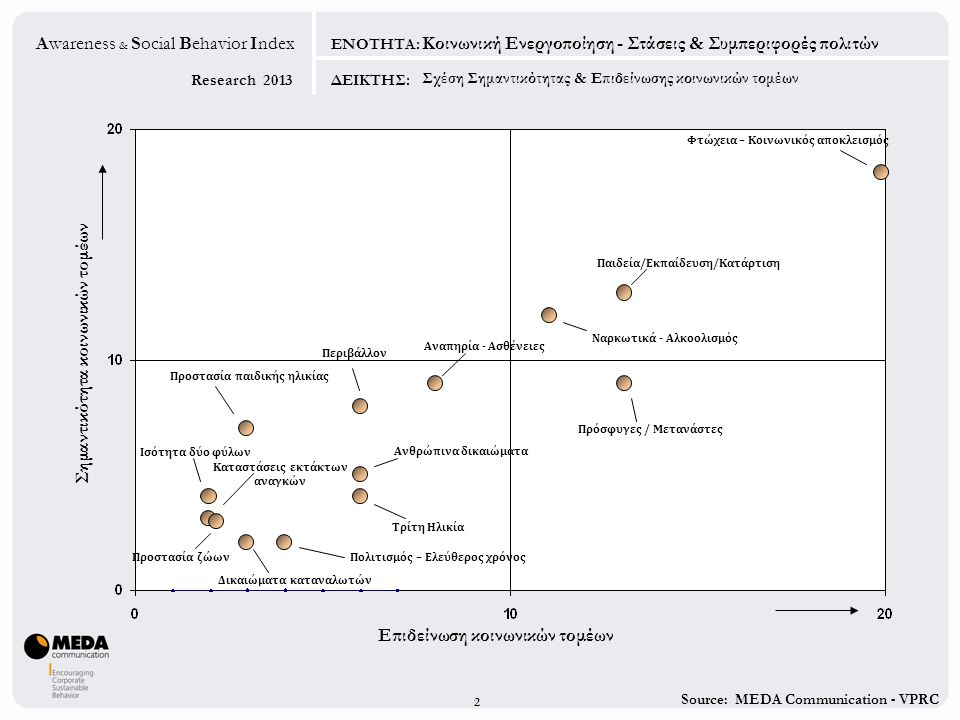 Source: MEDA Communication - VPRC Research 2013 Awareness & Social Behavior Index ΕΝΟΤΗΤΑ: ΔΕΙΚΤΗΣ: Τομείς δραστηριοποίησης των εταιριών στο πλαίσιο της Ε.Κ.Ε.
