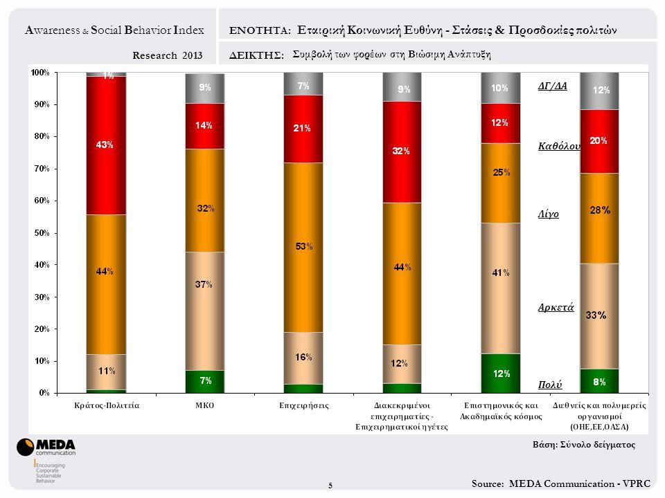 Source: MEDA Communication - VPRC Research 2013 Awareness & Social Behavior Index ΕΝΟΤΗΤΑ: ΔΕΙΚΤΗΣ: 5 Λίγο Πολύ Καθόλου Εταιρική Κοινωνική Ευθύνη - Στ
