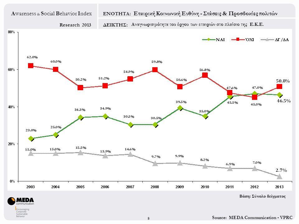 Source: MEDA Communication - VPRC Research 2013 Awareness & Social Behavior Index ΕΝΟΤΗΤΑ: ΔΕΙΚΤΗΣ: 8 Εταιρική Κοινωνική Ευθύνη - Στάσεις & Προσδοκίες