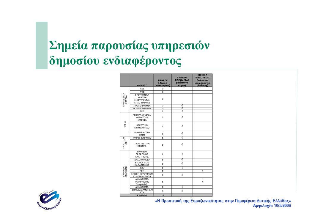 «Η Προοπτική της Ευρυζωνικότητας στην Περιφέρεια Δυτικής Ελλάδας» Αμφιλοχία 10/5/2006 Σημεία παρουσίας υπηρεσιών δημοσίου ενδιαφέροντος