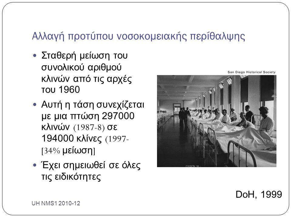 Αλλαγή προτύπου νοσοκομειακής περίθαλψης Σταθερή μείωση του συνολικού αριθμού κλινών από τις αρχές του 1960 Αυτή η τάση συνεχίζεται με μια πτώση 297000 κλινών (1987-8) σε 194000 κλίνες (1997- [34% μείωση ] Έχει σημειωθεί σε όλες τις ειδικότητες UH NMS1 2010-12 DoH, 1999