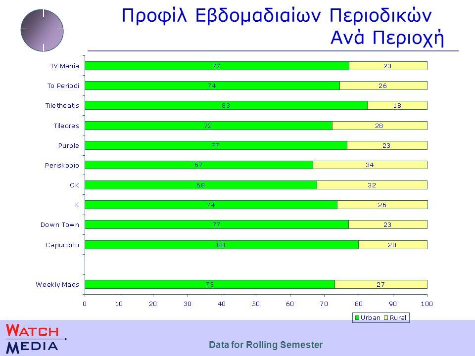 Προφίλ Εβδομαδιαίων Περιοδικών Ανά Περιοχή Data for Rolling Semester