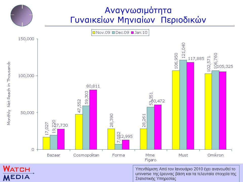 Αναγνωσιμότητα Γυναικείων Μηνιαίων Περιοδικών Υπενθύμιση: Από τον Ιανουάριο 2010 έχει ανανεωθεί το universe της έρευνας βάση και τα τελευταία στοιχεία της Στατιστικής Υπηρεσίας