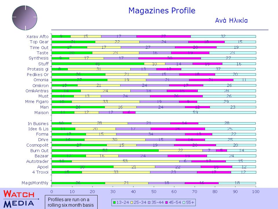 Magazines Profile Ανά Ηλικία Profiles are run on a rolling six month basis
