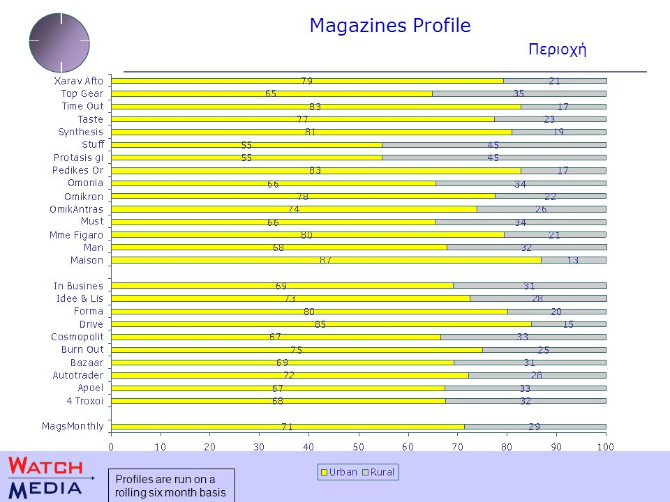 Magazines Profile Περιοχή Profiles are run on a rolling six month basis