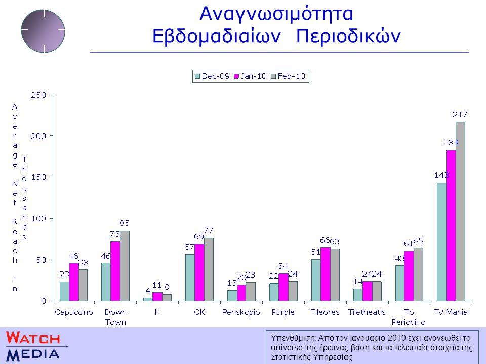 Αναγνωσιμότητα Εβδομαδιαίων Περιοδικών Υπενθύμιση: Από τον Ιανουάριο 2010 έχει ανανεωθεί το universe της έρευνας βάση και τα τελευταία στοιχεία της Στατιστικής Υπηρεσίας