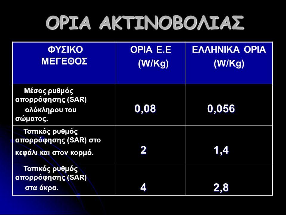 Ο ΡΙΑ Α ΑΑ ΑΚΤΙΝΟΒΟΛΙΑΣ ΦΥΣΙΚΟ ΜΕΓΕΘΟΣ ΟΡΙΑ Ε.Ε (W/Kg) ΕΛΛΗΝΙΚΑ ΟΡΙΑ (W/Kg) Μέσος ρυθμός απορρόφησης (SAR) ολόκληρου του σώματος.