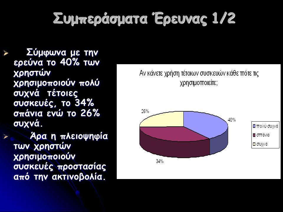Συμπεράσματα Έρευνας 1/2  Σύμφωνα με την ερεύνα το 40% των χρηστών χρησιμοποιούν πολύ συχνά τέτοιες συσκευές, το 34% σπάνια ενώ το 26% συχνά.