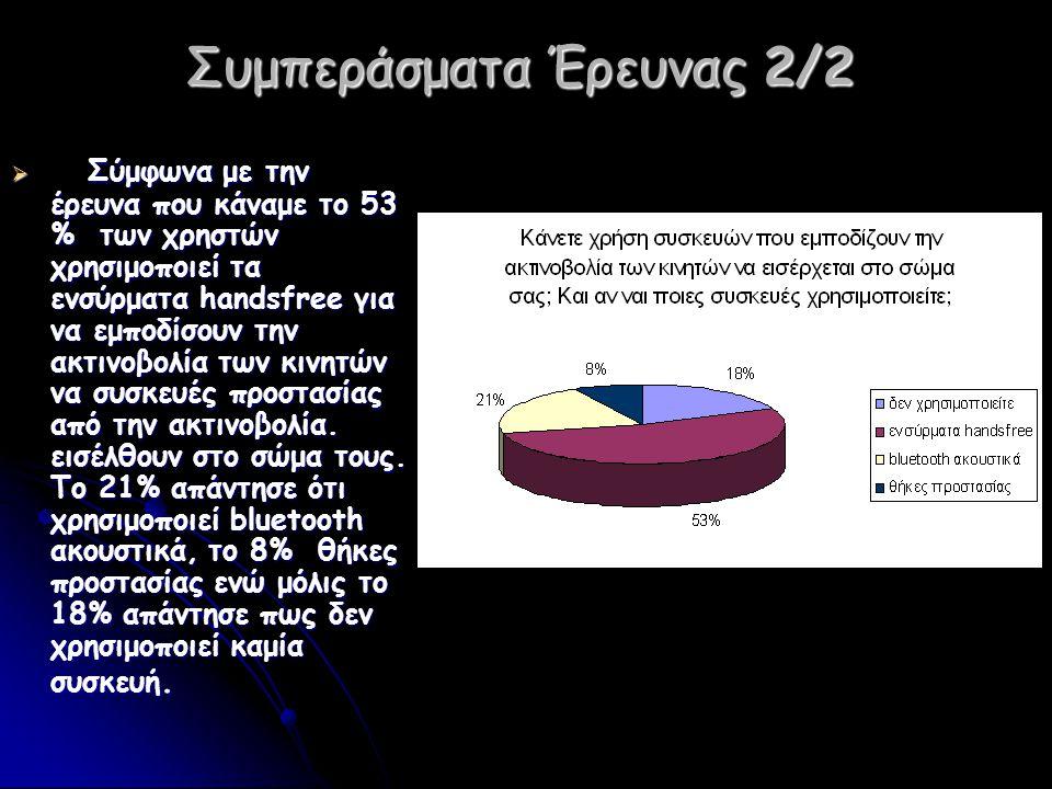 Συμπεράσματα Έρευνας 2/2  Σύμφωνα με την έρευνα που κάναμε το 53 % των χρηστών χρησιμοποιεί τα ενσύρματα handsfree για να εμποδίσουν την ακτινοβολία των κινητών να συσκευές προστασίας από την ακτινοβολία.