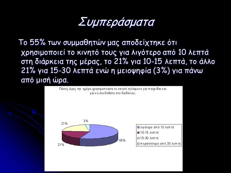 Συμπεράσματα Το 55% των συμμαθητών μας αποδείχτηκε ότι χρησιμοποιεί το κινητό τους για λιγότερο από 10 λεπτά στη διάρκεια της μέρας, το 21% για 10-15 λεπτά, το άλλο 21% για 15-30 λεπτά ενώ η μειοψηφία (3%) για πάνω από μισή ώρα.