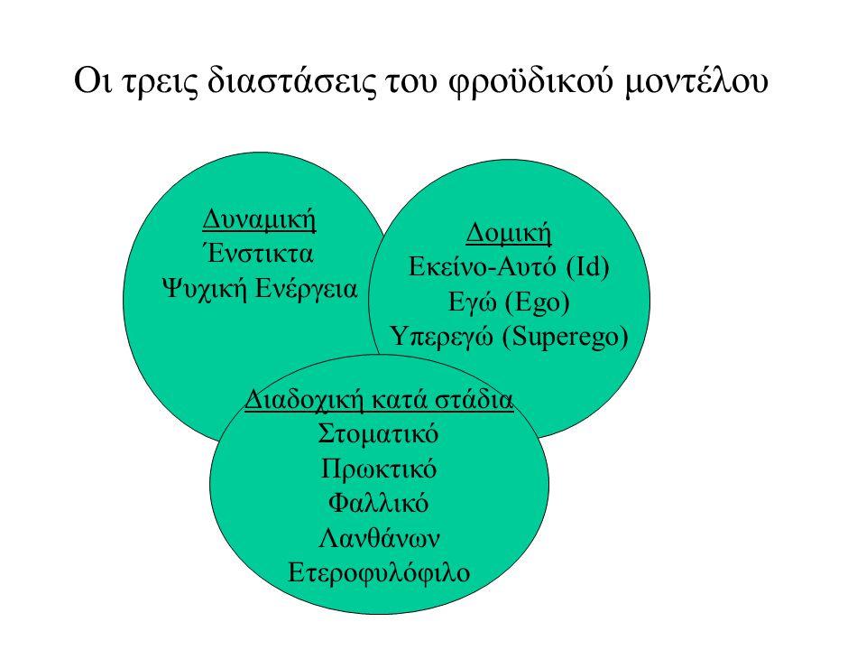 Οι τρεις διαστάσεις του φροϋδικού μοντέλου Δυναμική Ένστικτα Ψυχική Ενέργεια Δομική Εκείνο-Αυτό (Id) Εγώ (Ego) Υπερεγώ (Superego) Διαδοχική κατά στάδι