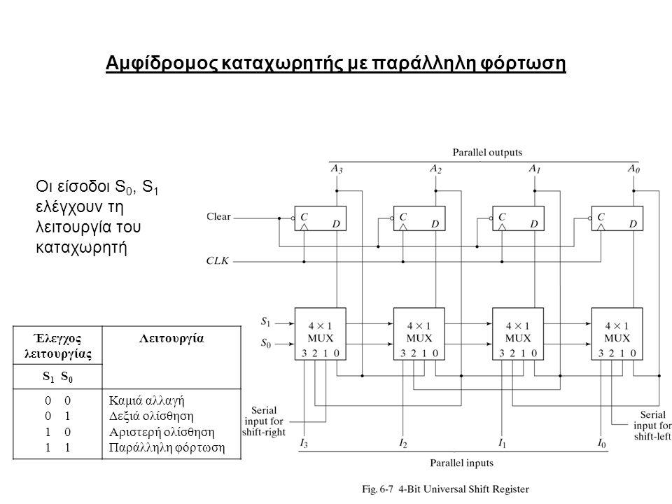 11 Αμφίδρομος καταχωρητής με παράλληλη φόρτωση Οι είσοδοι S 0, S 1 ελέγχουν τη λειτουργία του καταχωρητή Έλεγχος λειτουργίας Λειτουργία S 1 S 0 0 0 1