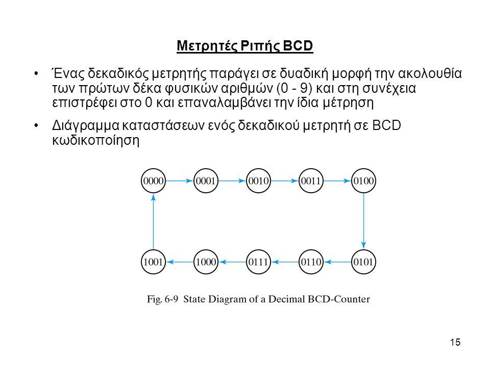 15 Μετρητές Ριπής BCD Ένας δεκαδικός μετρητής παράγει σε δυαδική μορφή την ακολουθία των πρώτων δέκα φυσικών αριθμών (0 - 9) και στη συνέχεια επιστρέφ