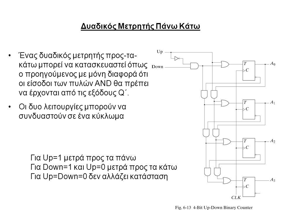19 Δυαδικός Μετρητής Πάνω Κάτω Ένας δυαδικός μετρητής προς-τα- κάτω μπορεί να κατασκευαστεί όπως ο προηγούμενος με μόνη διαφορά ότι οι είσοδοι των πυλ