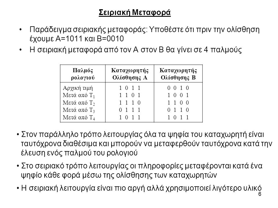 6 Παράδειγμα σειριακής μεταφοράς: Υποθέστε ότι πριν την ολίσθηση έχουμε Α=1011 και Β=0010 Η σειριακή μεταφορά από τον Α στον Β θα γίνει σε 4 παλμούς Σ