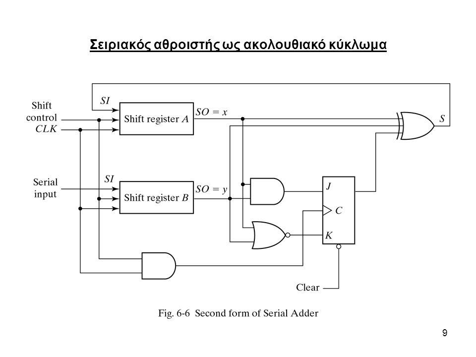 20 Μετρητής BCD Για το σχεδιασμό ενός σύγχρονου μετρητή BCD ακολουθούμε τη γενική διαδικασία σχεδιασμού ακολουθιακού κυκλώματος Πίνακας καταστάσεων μετρητή BCD Οι απλοποιημένες εξισώσεις εισόδων των f/f είναι: TQ 1 =1, TQ 2 =Q´ 8 Q 1, TQ 4 =Q 2 Q 1, TQ 8 =Q 8 Q 1 +Q 4 Q 2 Q 1, y=Q 8 Q 1 Η έξοδος y μπορεί να προκαλέσει την αύξηση του αμέσως πιο σημαντικού δεκαδικού ψηφίου Παρούσα κατάσταση Επόμενη κατάστασηΈξοδοςΕίσοδοι f/f Q8Q8 Q4Q4 Q2Q2 Q1Q1 Q8Q8 Q4Q4 Q2Q2 Q1Q1 yTQ 8 TQ 4 TQ 2 TQ 1 00000000110000000011 00001111000000111100 00110011000011001100 01010101010101010101 00000001100000000110 00011110000001111000 01100110000110011000 10101010101010101010 00000000010000000001 00000001010000000101 00010001000001000100 01010101000101010100 11111111111111111111