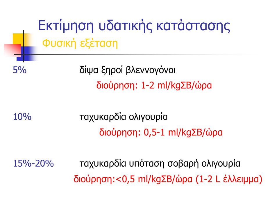 Εκτίμηση υδατικής κατάστασης Φυσική εξέταση 5%δίψα ξηροί βλεννογόνοι διούρηση: 1-2 ml/kgΣΒ/ώρα 10%ταχυκαρδία ολιγουρία διούρηση: 0,5-1 ml/kgΣΒ/ώρα 15%-20%ταχυκαρδία υπόταση σοβαρή ολιγουρία διούρηση:<0,5 ml/kgΣΒ/ώρα (1-2 L έλλειμμα)