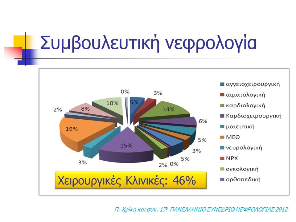 Π. Κρίκη και συν. 17 o ΠΑΝΕΛΛΗΝΙΟ ΣΥΝΕΔΡΙΟ ΝΕΦΡΟΛΟΓΙΑΣ 2012 Χειρουργικές Κλινικές: 46%