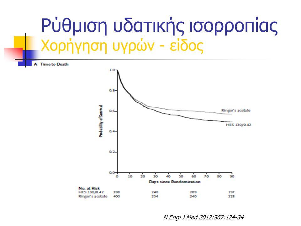 N Engl J Med 2012;367:124-34 Ρύθμιση υδατικής ισορροπίας Χορήγηση υγρών - είδος