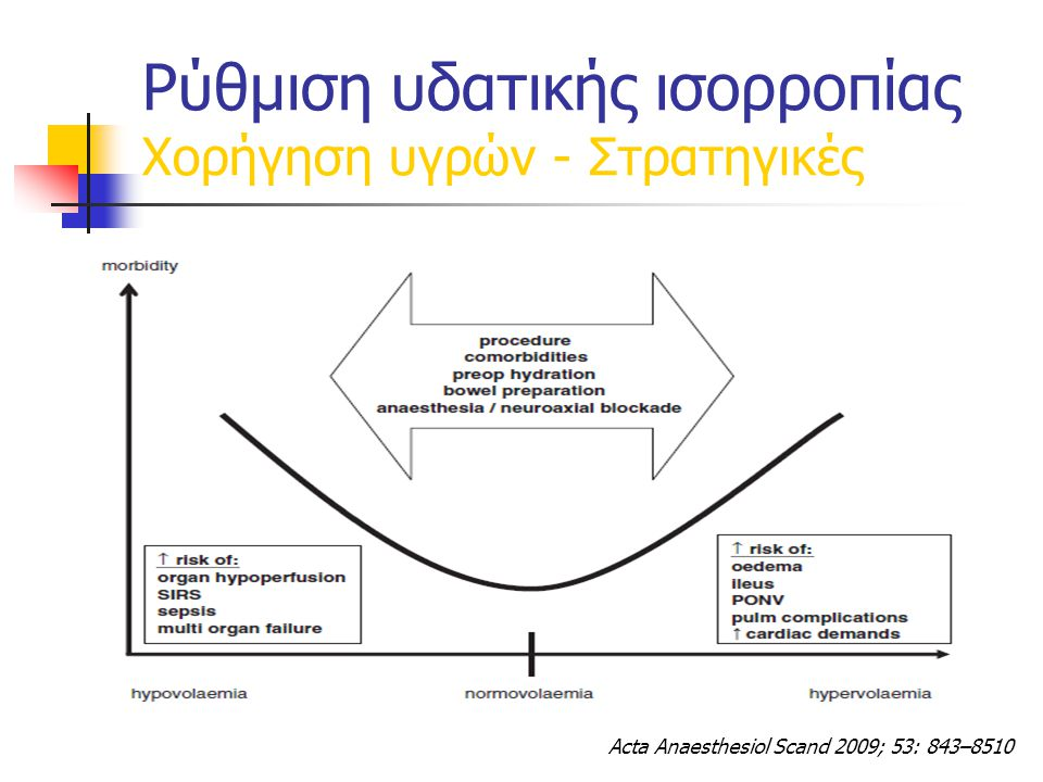 Acta Anaesthesiol Scand 2009; 53: 843–8510 Ρύθμιση υδατικής ισορροπίας Χορήγηση υγρών - Στρατηγικές