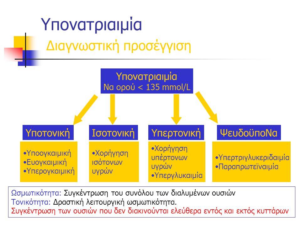 Υπονατριαιμία Διαγνωστική προσέγγιση Ωσμωτικότητα: Συγκέντρωση του συνόλου των διαλυμένων ουσιών Τονικότητα: Δραστική λειτουργική ωσμωτικότητα.