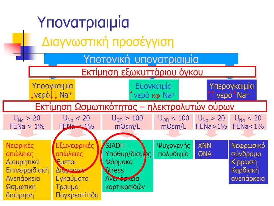 Υπονατριαιμία Διαγνωστική προσέγγιση Νεφρικές απώλειες Διουρητικά Επινεφριδιακή Ανεπάρκεια Ωσμωτική διούρηση Εξωνεφρικές απώλειες Έμετοι Διάρροιες Εγκαύματα Τραύμα Παγκρεατίτιδα SIADH Υποθυρ/δισμός Φάρμακα Stress Ανεπάρκεια κορτικοειδών Ψυχογενής πολυδιψία ΧΝΝ ΟΝΑ Νεφρωσικό σύνδρομο Κίρρωση Καρδιακή ανεπάρκεια U Να > 20 FENa > 1% U Να < 20 FENa < 1% U ΩΠ > 100 mOsm/L U ΩΠ < 100 mOsm/L U Να < 20 FENa<1% U Να > 20 FENa>1% Υποογκαιμία νερό Νa + Ευογκαιμία νερό κφ Νa + Υπερογκαιμία νερό Νa + Υποτονική υπονατριαιμία Εκτίμηση εξωκυττάριου όγκου Εκτίμηση Ωσμωτικότητας – ηλεκτρολυτών ούρων