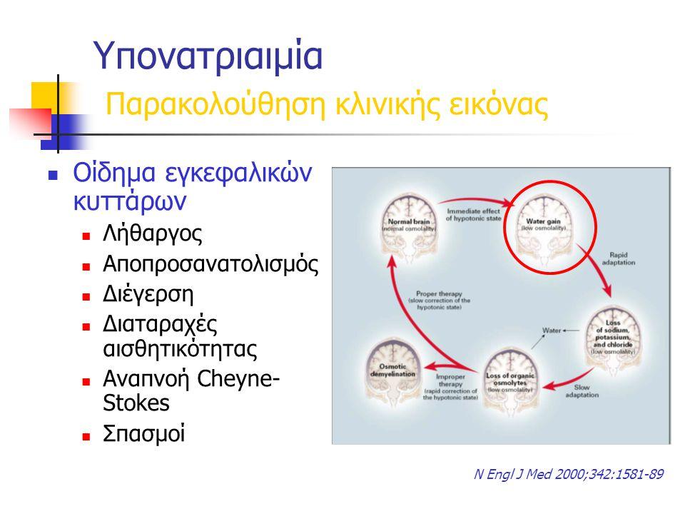 Υπονατριαιμία Παρακολούθηση κλινικής εικόνας Οίδημα εγκεφαλικών κυττάρων Λήθαργος Αποπροσανατολισμός Διέγερση Διαταραχές αισθητικότητας Αναπνοή Cheyne- Stokes Σπασμοί N Engl J Med 2000;342:1581-89
