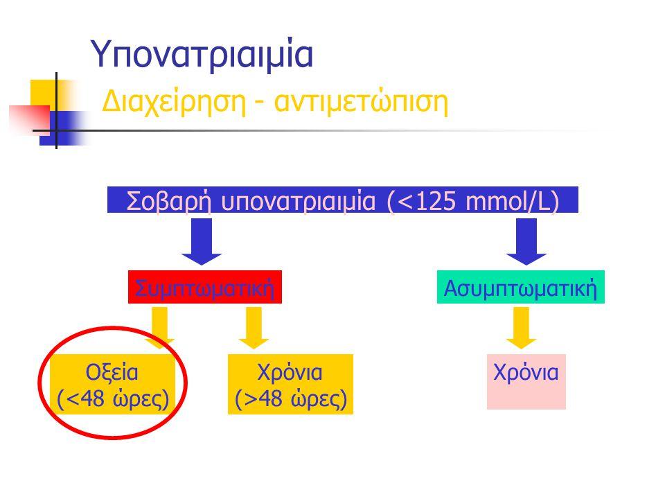 Υπονατριαιμία Διαχείρηση - αντιμετώπιση Σοβαρή υπονατριαιμία (<125 mmol/L) ΣυμπτωματικήΑσυμπτωματική Οξεία (<48 ώρες) Χρόνια (>48 ώρες) Χρόνια