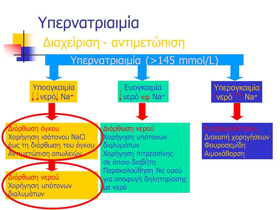Υπερνατριαιμία Διαχείριση - αντιμετώπιση Υπερνατριαιμία (>145 mmol/L) Αποβολή Νατρίου Διακοπή χορηγήσεων Φουροσεμίδη Αιμοκάθαρση Διόρθωση νερού Χορήγηση υπότονων διαλυμάτων Χορήγηση πιτρεσσίνης σε άποιο διαβήτη Παρακολούθηση Να ορού για αποφυγή δηλητηρίασης με νερό Διόρθωση όγκου Χορήγηση ισότονου NaCl έως τη διόρθωση του όγκου Αντιμετώπιση απωλειών Διόρθωση νερού Χορήγηση υπότονων διαλυμάτων Υποογκαιμία νερό Νa + Υπερογκαιμία νερό Νa + Ευογκαιμία νερό κφ Νa +