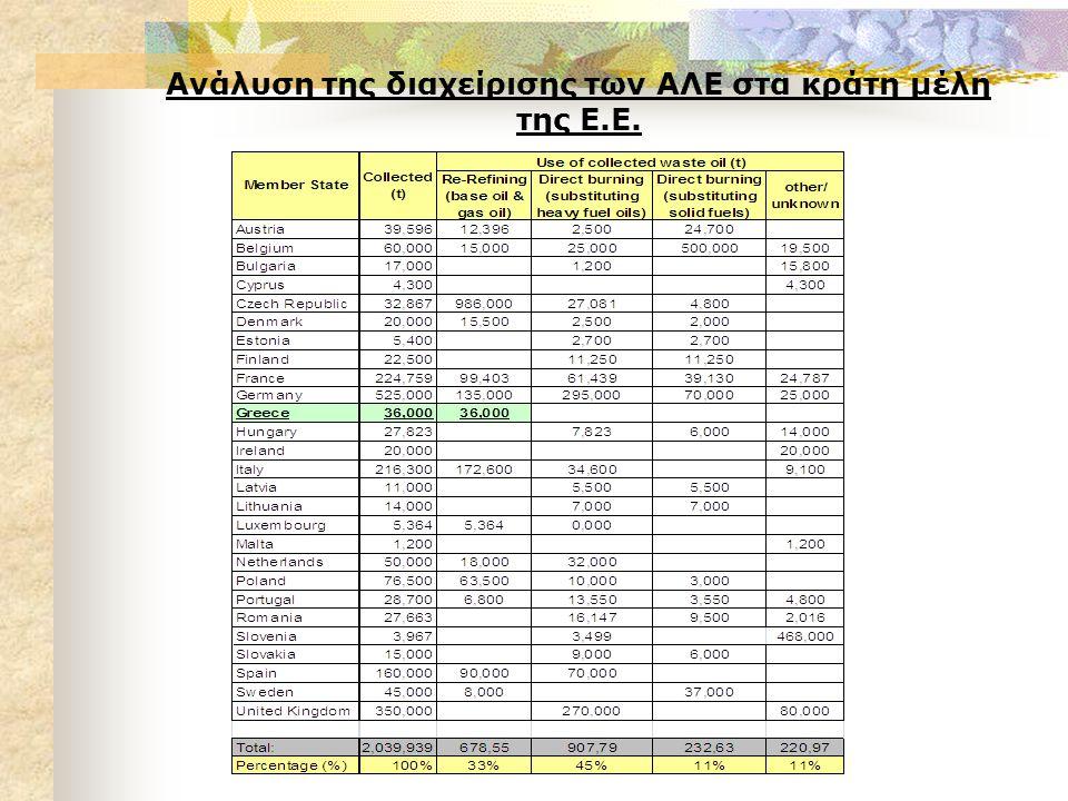 Ανάλυση της διαχείρισης των ΑΛΕ στα κράτη μέλη της Ε.Ε.
