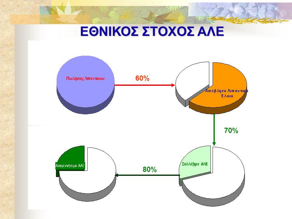 ΕΘΝΙΚΟΣ ΣΤΟΧΟΣ ΑΛΕ 60% 70% 80%