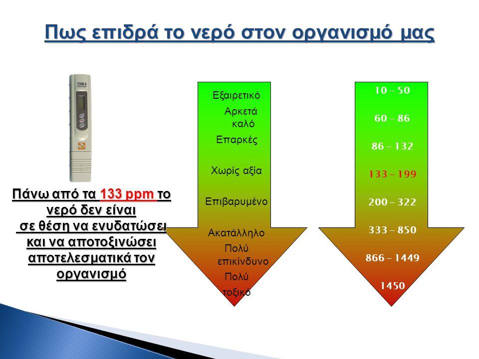 Εξαιρετικό Αρκετά καλό Επαρκές Χωρίς αξία Επιβαρυμένο Ακατάλληλο Πολύ επικίνδυνο Πολύ τοξικό Πως επιδρά το νερό στον οργανισμό μας 10 - 50 60 - 86 86 - 132 133 - 199 200 - 322 333 - 850 866 - 1449 1450 Πάνω από τα 133 ppm το νερό δεν είναι σε θέση να ενυδατώσει και να αποτοξινώσει αποτελεσματικά τον οργανισμό σε θέση να ενυδατώσει και να αποτοξινώσει αποτελεσματικά τον οργανισμό