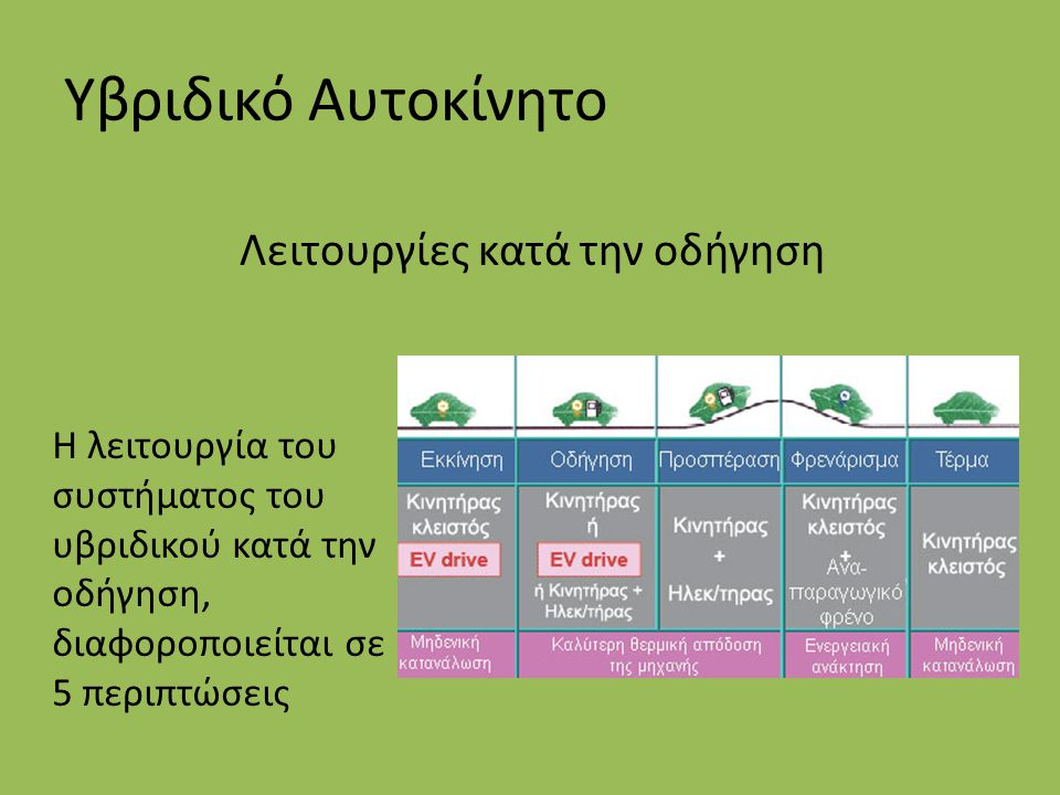 Υβριδικό Αυτοκίνητο Λειτουργίες κατά την οδήγηση Η λειτουργία του συστήματος του υβριδικού κατά την οδήγηση, διαφοροποιείται σε 5 περιπτώσεις