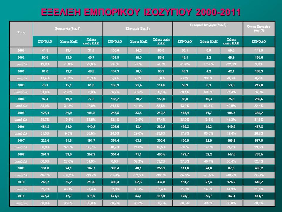 20 ΕΞΕΛΙΞΗ ΕΜΠΟΡΙΚΟΥ ΙΣΟΖΥΓΙΟΥ 2000-2011 Έτος Εισαγωγές (δισ. $)Εξαγωγές (δισ. $) Εμπορικό Ισοζύγιο (δισ. $) Όγκος Εμπορίου (δισ. $) ΣΥΝΟΛΟΧώρες ΚΑΚ Χ