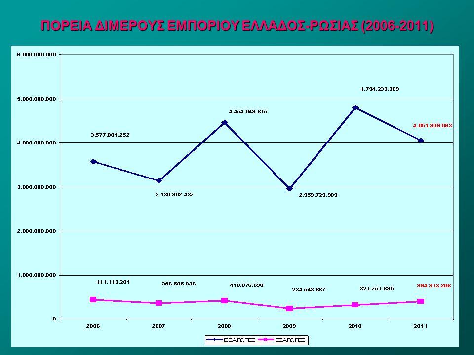 22 ΠΟΡΕΙΑ ΔΙΜΕΡΟΥΣ ΕΜΠΟΡΙΟΥ ΕΛΛΑΔΟΣ-ΡΩΣΙΑΣ (2006-2011)