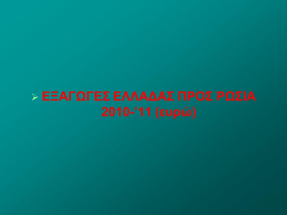   ΕΞΑΓΩΓΕΣ ΕΛΛΑΔΑΣ ΠΡΟΣ ΡΩΣΙΑ 2010-'11 (ευρώ)