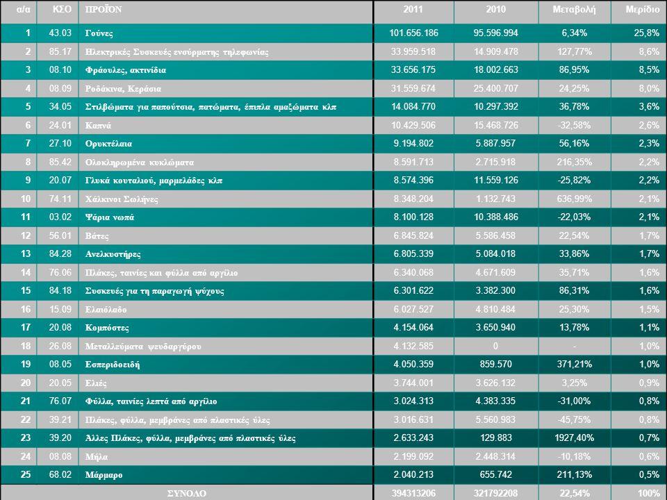 α/αΚΣΟ ΠΡΟΪΌΝ 20112010ΜεταβολήΜερίδιο 143.03 Γούνες 101.656.18695.596.9946,34%25,8% 285.17 Ηλεκτρικές Συσκευές ενσύρματης τηλεφωνίας 33.959.51814.909.