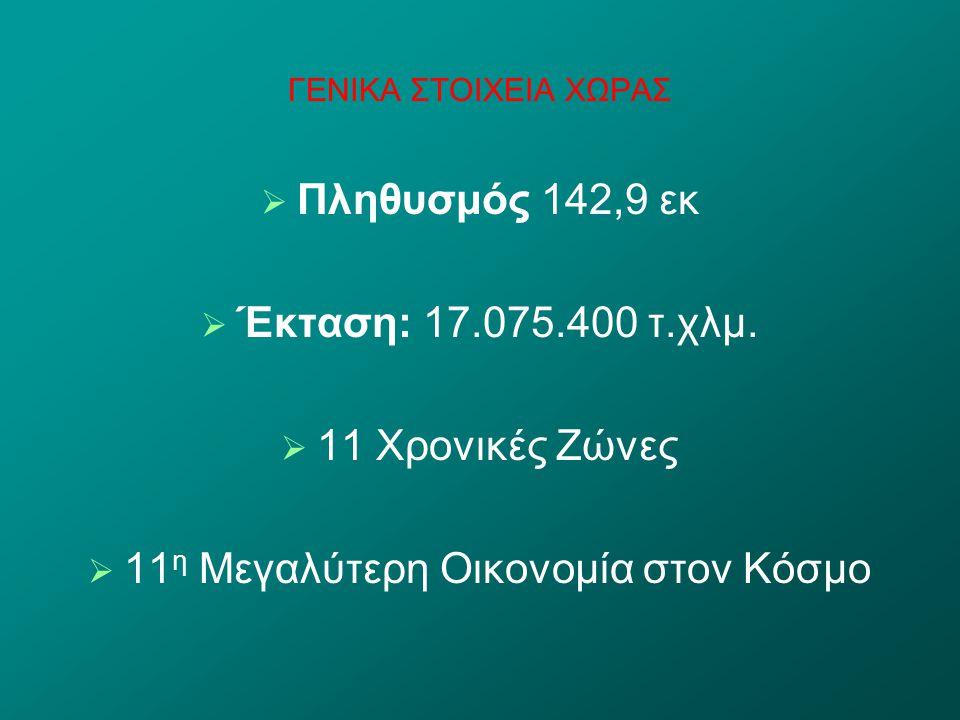 ΓΕΝΙΚΑ ΣΤΟΙΧΕΙΑ ΧΩΡΑΣ   Πληθυσμός 142,9 εκ   Έκταση: 17.075.400 τ.χλμ.   11 Χρονικές Ζώνες   11 η Μεγαλύτερη Οικονομία στον Κόσμο