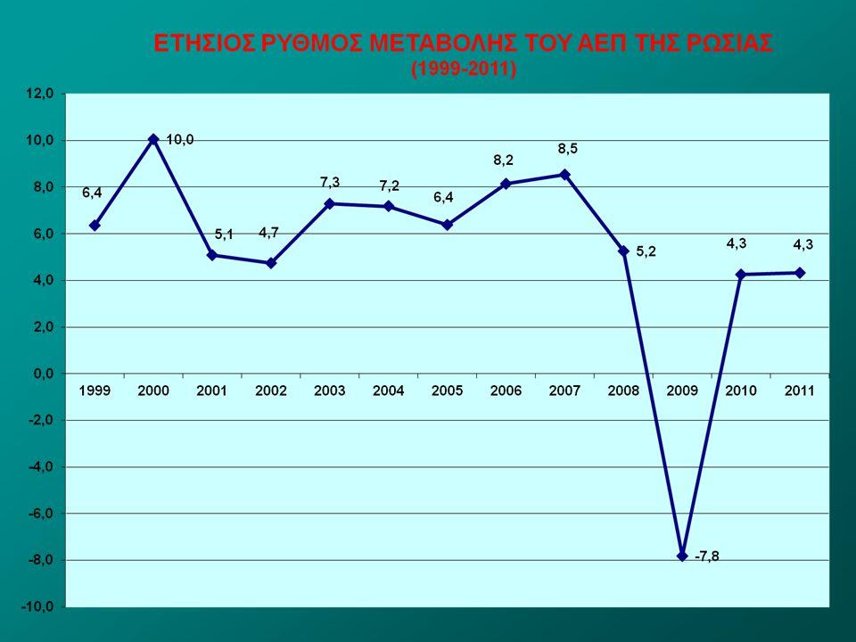Ρωσική Στατιστική Υπηρεσία/IMF ΕΞΕΛΙΞΗ ΑΕΠ ΡΩΣΙΑΣ (2003-2011) ΕΤΟΣ ΑΕΠ (σε τρέχουσες τιμές) Εισόδημα κατά κεφαλή (δισ.