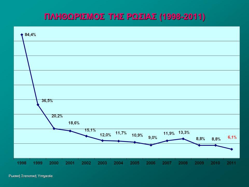 Ρωσική Στατιστική Υπηρεσία ΠΛΗΘΩΡΙΣΜΟΣ ΤΗΣ ΡΩΣΙΑΣ (1998-2011)