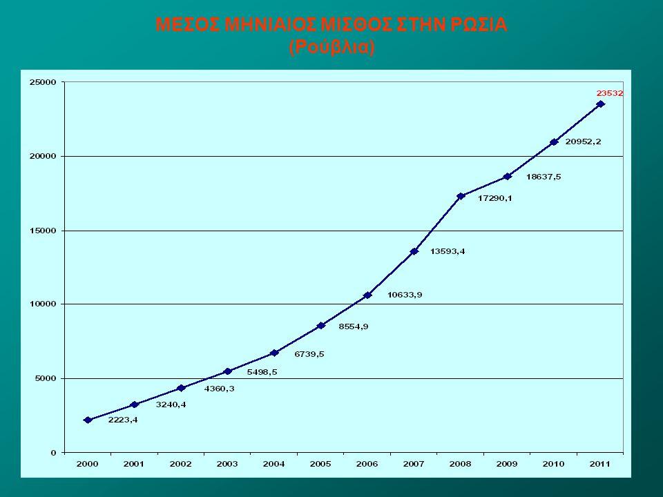 Ρωσική Στατιστική Υπηρεσία ΕΞΕΛΙΞΗ ΤΗΣ ΑΝΕΡΓΙΑΣ (2000-2011)