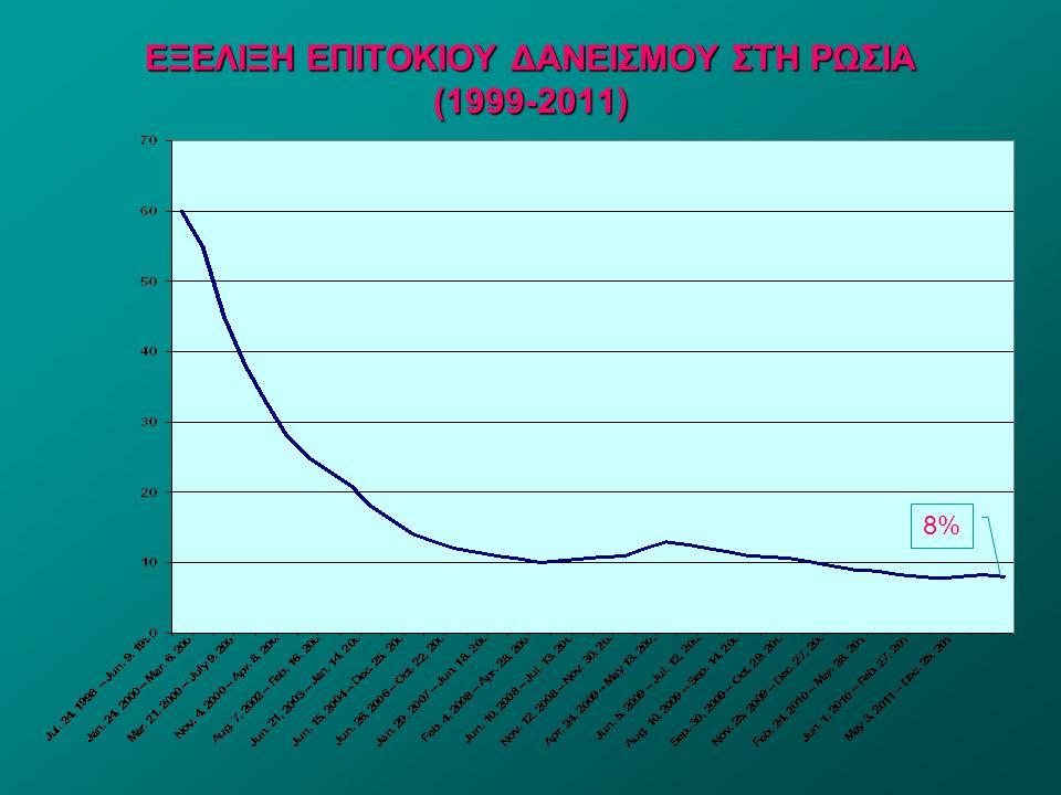 20 ΕΞΕΛΙΞΗ ΕΜΠΟΡΙΚΟΥ ΙΣΟΖΥΓΙΟΥ 2000-2011 Έτος Εισαγωγές (δισ.