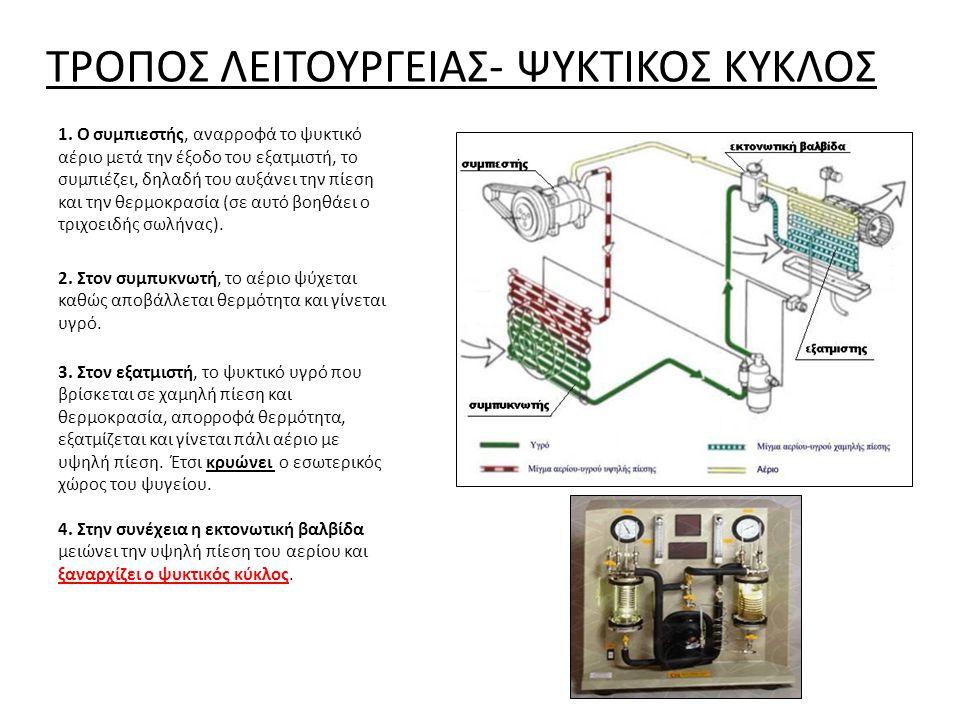 ΤΡΟΠΟΣ ΛΕΙΤΟΥΡΓΕΙΑΣ- ΨΥΚΤΙΚΟΣ ΚΥΚΛΟΣ 1. Ο συμπιεστής, αναρροφά το ψυκτικό αέριο μετά την έξοδο του εξατμιστή, το συμπιέζει, δηλαδή του αυξάνει την πίε