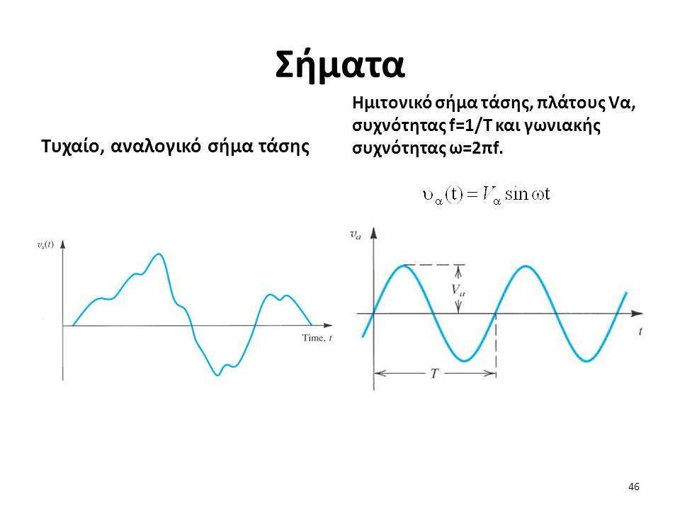 Σήματα Τυχαίο, αναλογικό σήμα τάσης Ημιτονικό σήμα τάσης, πλάτους Vα, συχνότητας f=1/T και γωνιακής συχνότητας ω=2πf.