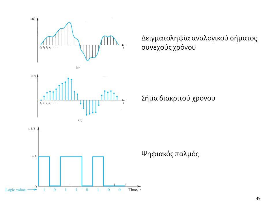Δειγματοληψία αναλογικού σήματος συνεχούς χρόνου Σήμα διακριτού χρόνου Ψηφιακός παλμός 49