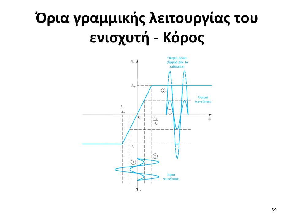 Όρια γραμμικής λειτουργίας του ενισχυτή - Κόρος 59