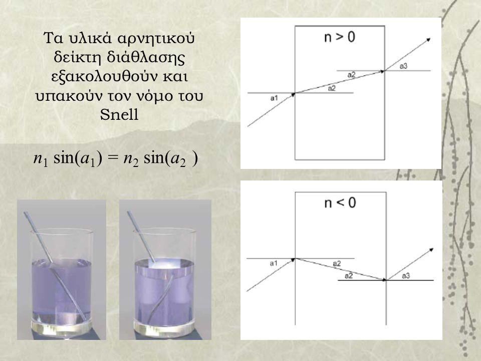 Τα υλικά αρνητικού δείκτη διάθλασης εξακολουθούν και υπακούν τον νόμο του Snell n 1 sin(a 1 ) = n 2 sin(a 2 )