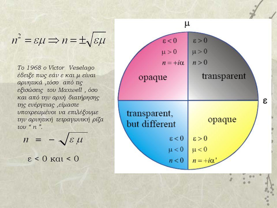 Το 1968 ο Victor Veselago έδειξε πως εάν ε και μ είναι αρνητικά,τόσο από τις εξισώσεις του Maxwell, όσο και από την αρχή διατήρησης της ενέργειας,είμα