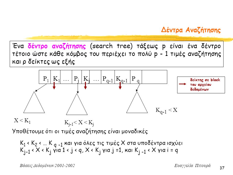 Βάσεις Δεδομένων 2001-2002 Ευαγγελία Πιτουρά 37 Δέντρα Αναζήτησης Ένα δέντρο αναζήτησης (search tree) τάξεως p είναι ένα δέντρο τέτοιο ώστε κάθε κόμβος του περιέχει το πολύ p - 1 τιμές αναζήτησης και ρ δείκτες ως εξής Υποθέτουμε ότι οι τιμές αναζήτησης είναι μοναδικές Κ 1 < Κ 2 < … Κ q -1 και για όλες τις τιμές X στα υποδέντρα ισχύει Κ j-1 < X < K j για 1 < j < q, X < K j για j =1, και Κ j -1 < Χ για i = q P 1 K 1 … P j K j … P q-1 K q-1 P q X < K 1 K j-1 < X < K j K q-1 < X δείκτης σε block του αρχείου δεδομένων